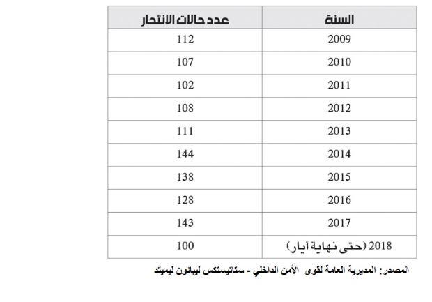بالارقام... حالات الانتحار في لبنان
