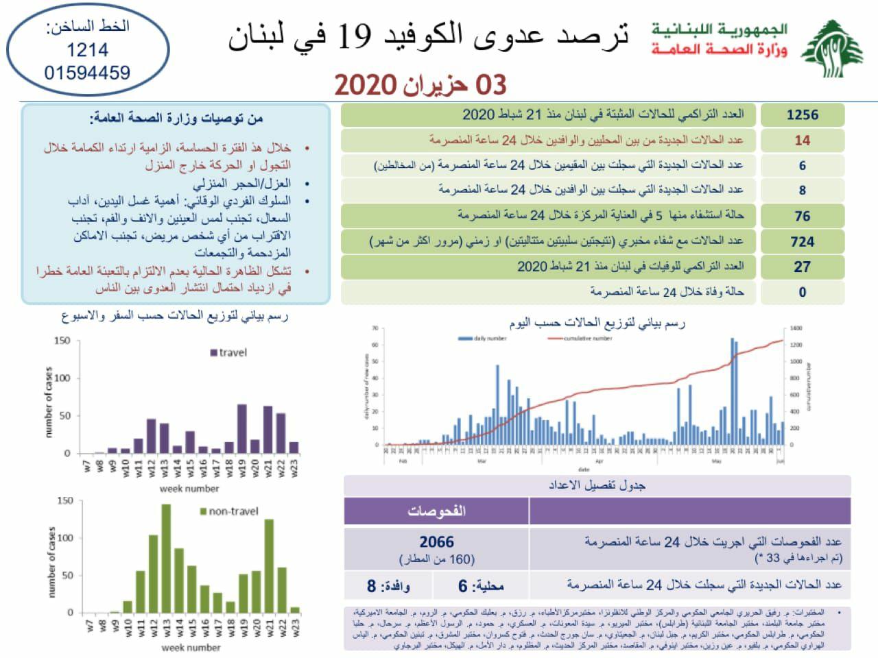 14 اصابة جديدة بكورونا في لبنان.. إليكم تقرير وزارة الصحة